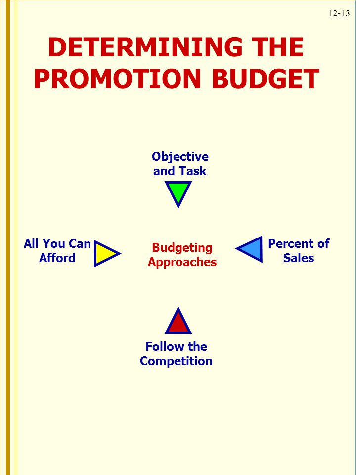 DETERMINING THE PROMOTION BUDGET Follow the Competition