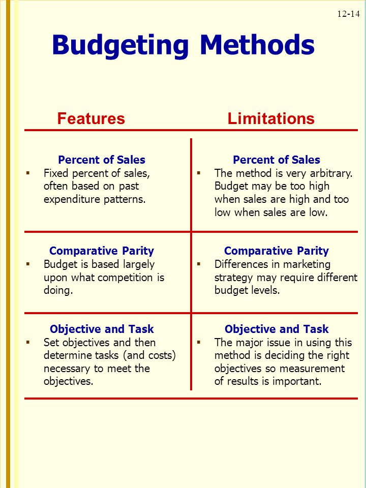 Budgeting Methods Features Limitations Percent of Sales