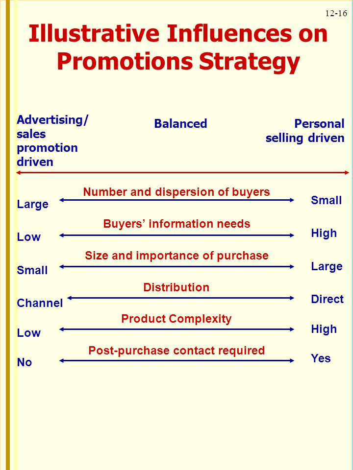 Illustrative Influences on Promotions Strategy