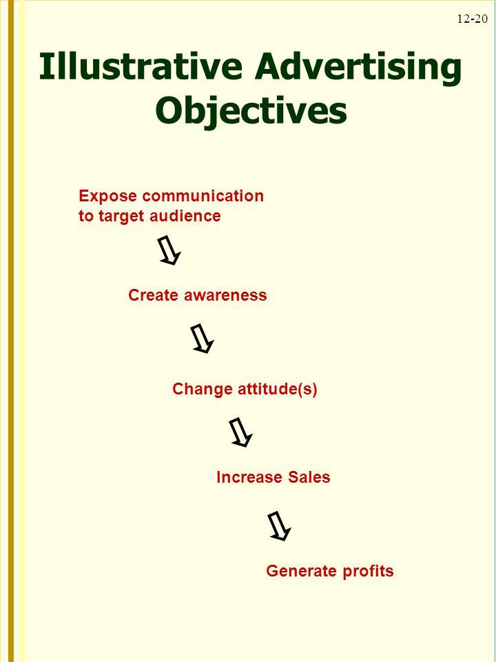 Illustrative Advertising Objectives