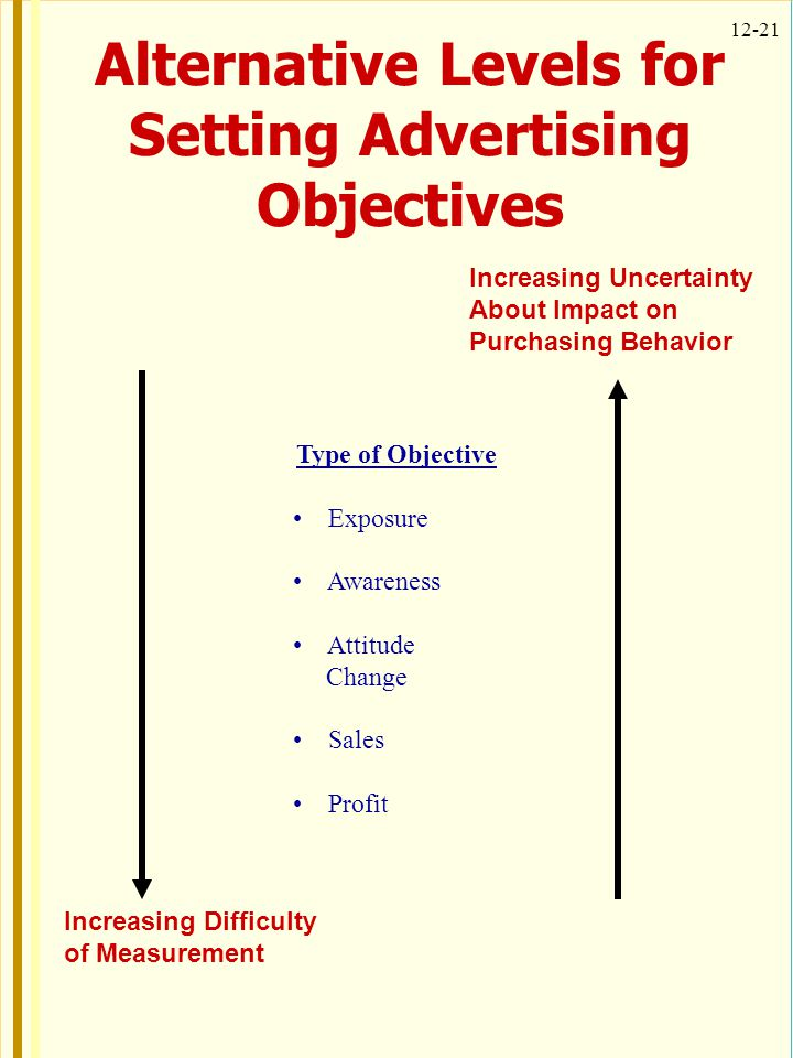 Alternative Levels for Setting Advertising Objectives