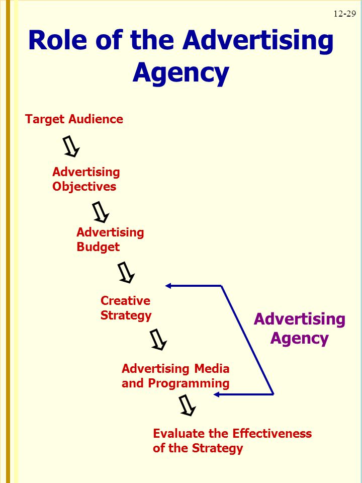 Role of the Advertising Agency