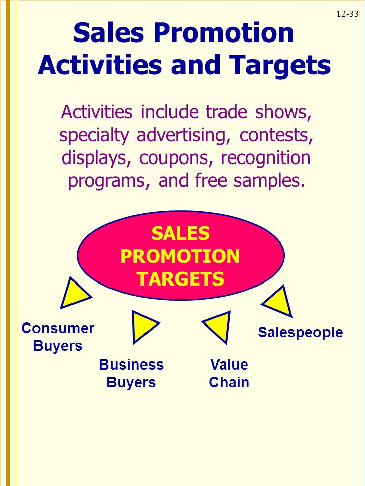 Sales Promotion Activities and Targets