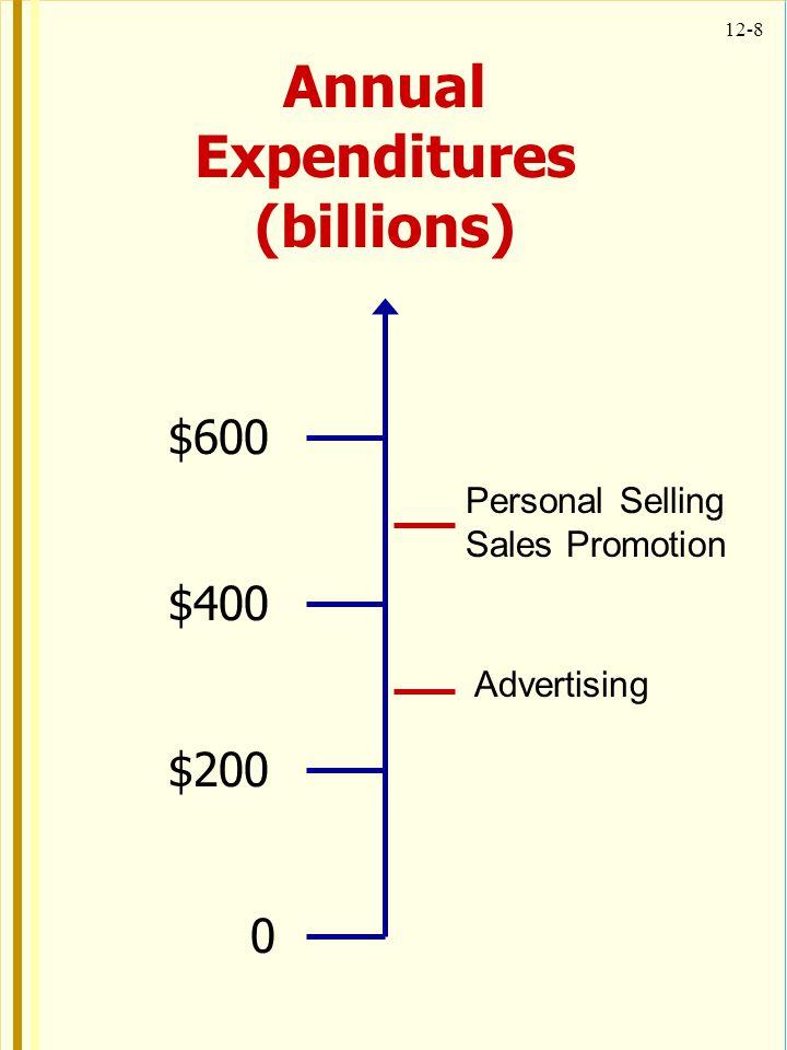 Annual Expenditures (billions)