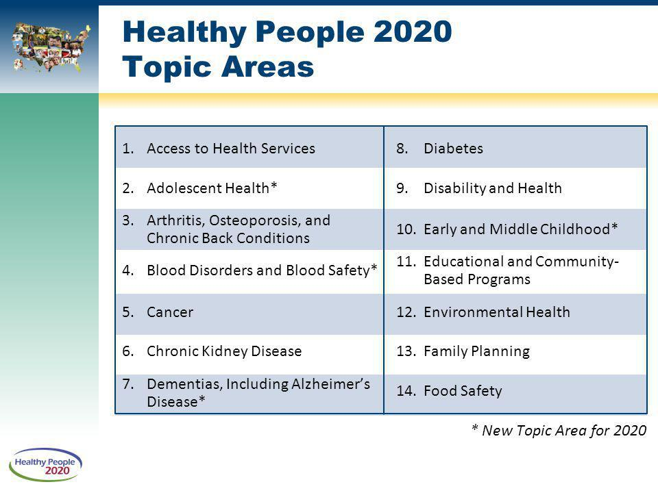 Healthy People 2020 Topic Areas