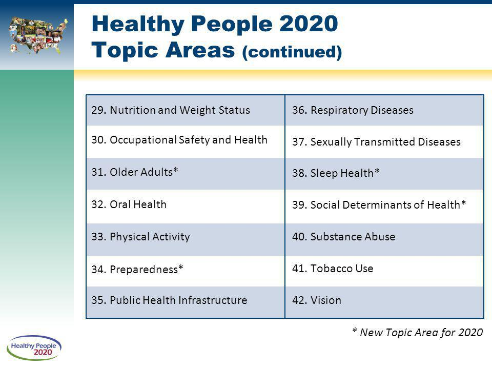 Healthy People 2020 Topic Areas (continued)