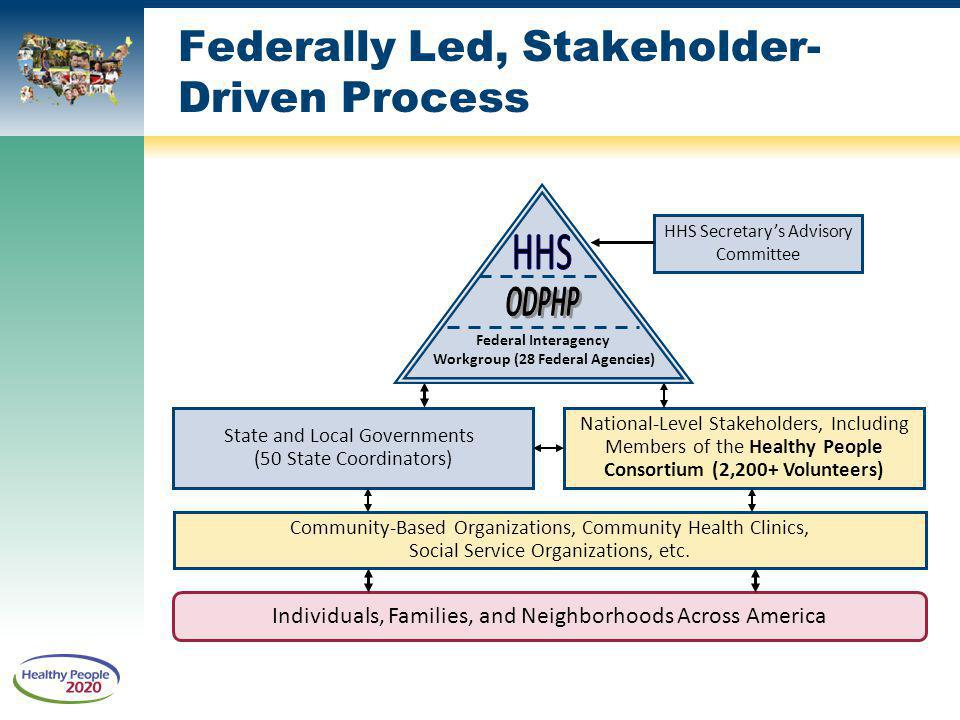 Federally Led, Stakeholder- Driven Process