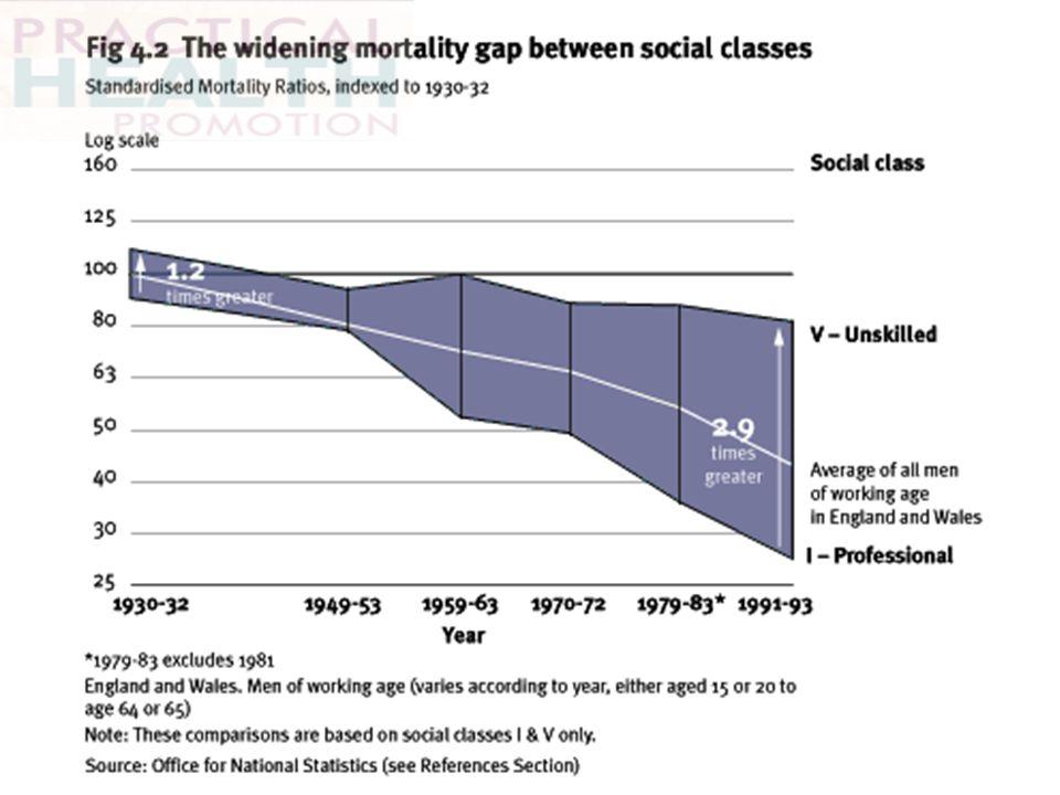 Widening gap in health between social class