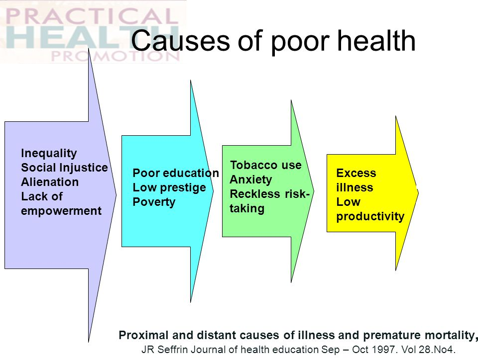 Causes of poor health Inequality. Social Injustice. Alienation. Lack of empowerment. Tobacco use.