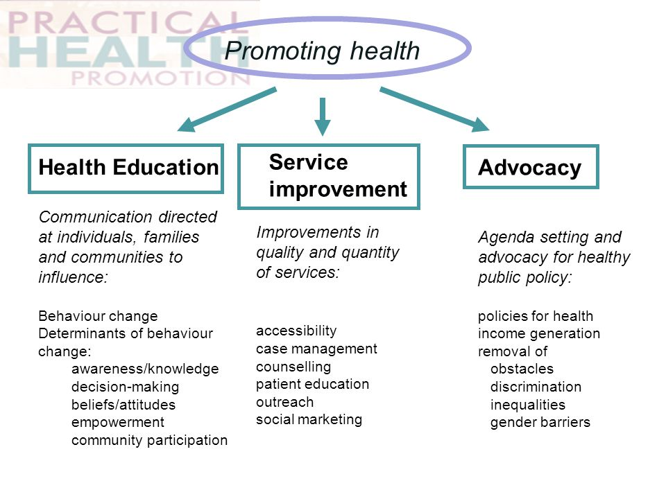 Promoting health Service improvement Health Education Advocacy