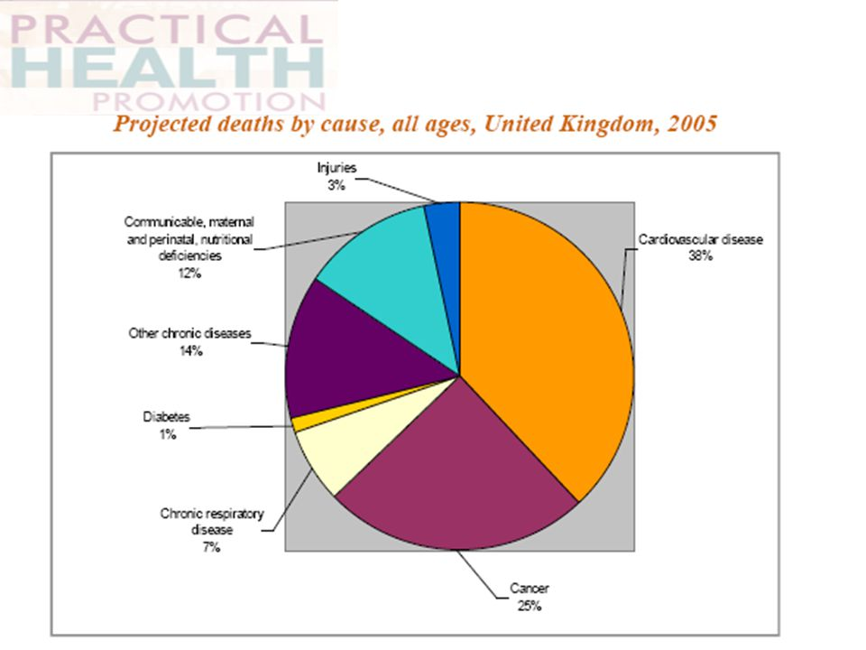 The rationale for health promotion comes from the scope for prevention of ill health and promotion of health. In 2005 World Heath Organization reviewed the global health and produced the breakdown in cause of deaths for UK.