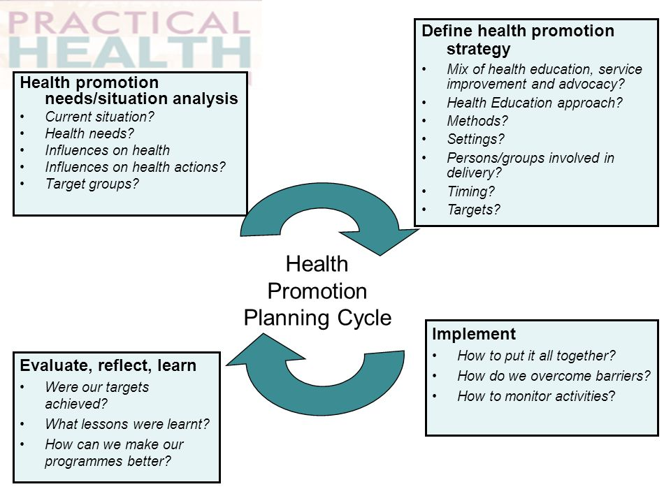 Health Promotion Planning Cycle