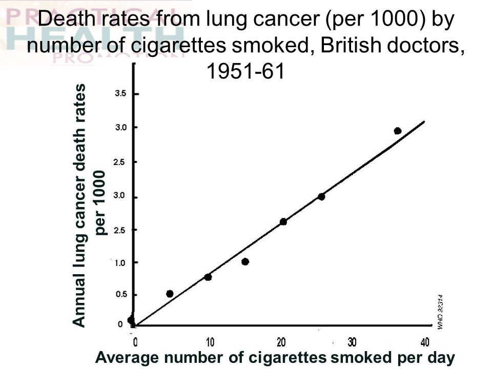 Annual lung cancer death rates