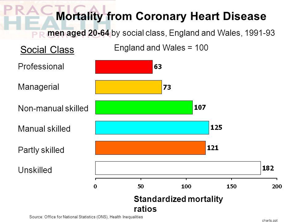 Mortality from Coronary Heart Disease