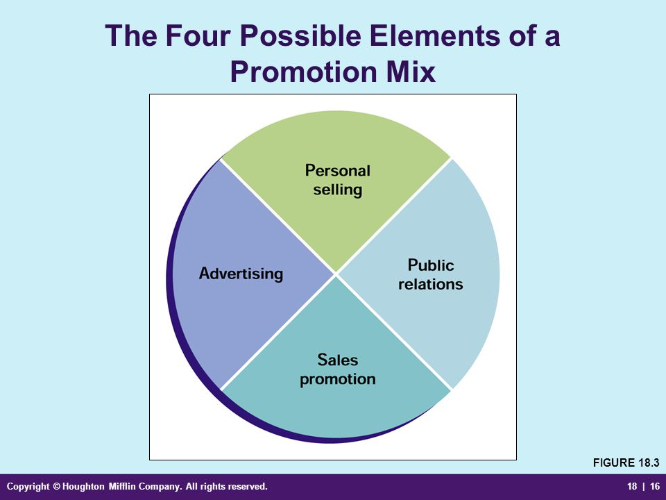 The Four Possible Elements of a Promotion Mix