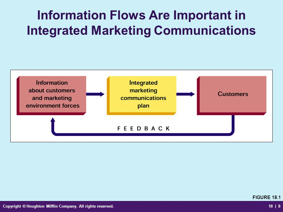 Information Flows Are Important in Integrated Marketing Communications