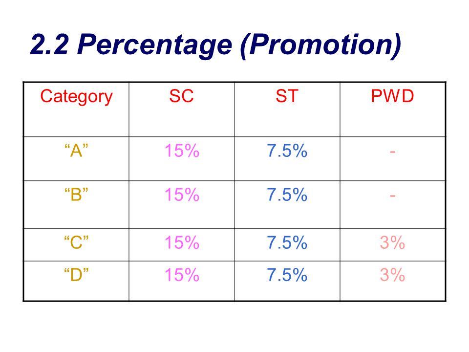 2.2 Percentage (Promotion)