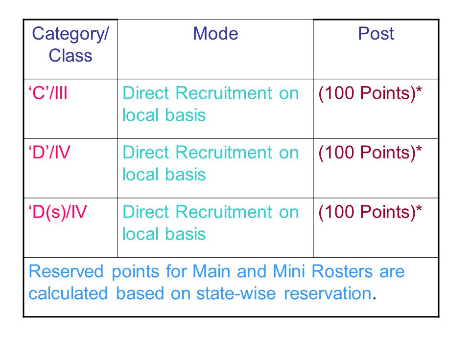Category/ Class Mode. Post. 'C'/III. Direct Recruitment on local basis. (100 Points)* 'D'/IV. 'D(s)/IV.