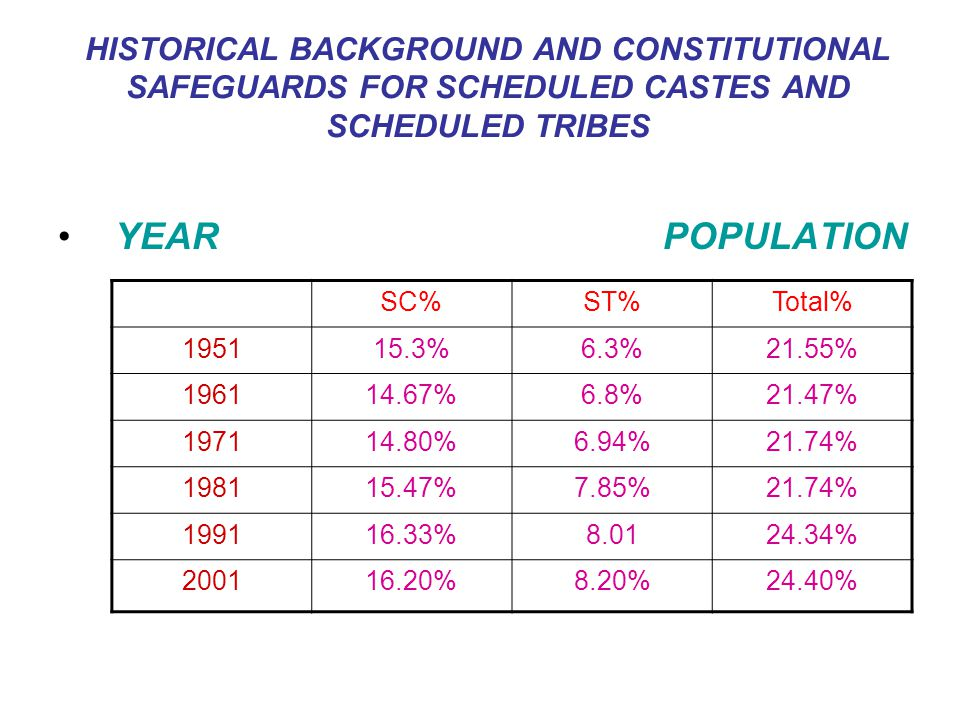 HISTORICAL BACKGROUND AND CONSTITUTIONAL SAFEGUARDS FOR SCHEDULED CASTES AND SCHEDULED TRIBES