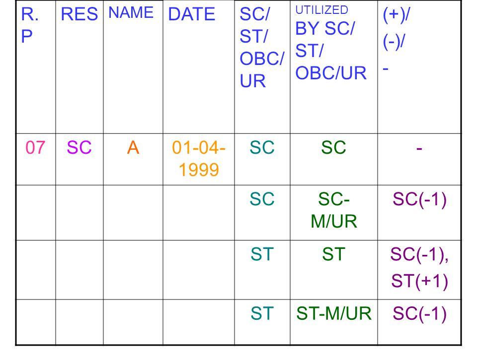 R.P RES DATE SC/ ST/ OBC/UR (+)/ (-)/ - 07 SC A 01-04-1999 SC-M/UR