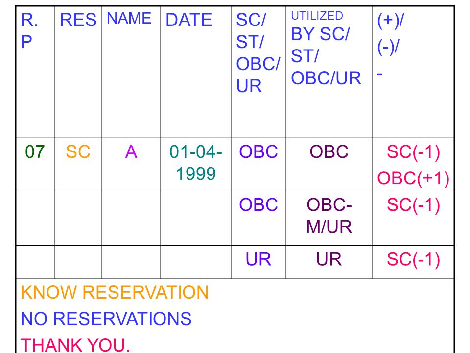 R.P RES DATE SC/ ST/ OBC/UR (+)/ (-)/ - 07 SC A 01-04-1999 OBC SC(-1)