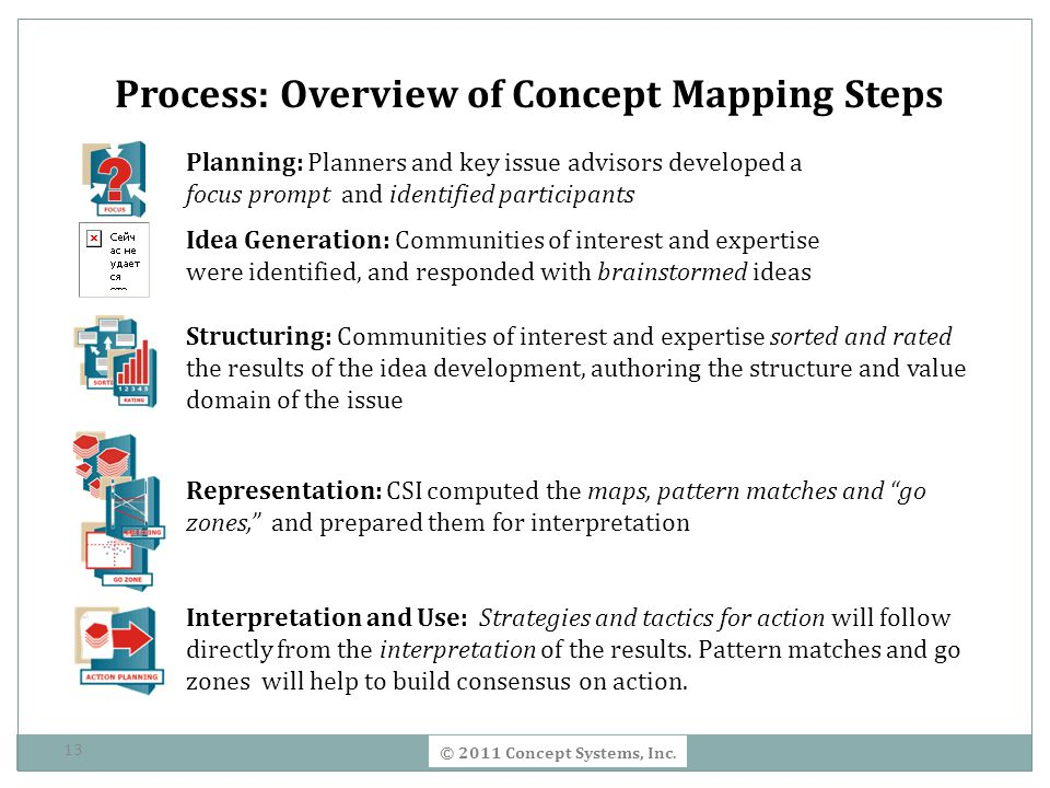 Process: Overview of Concept Mapping Steps