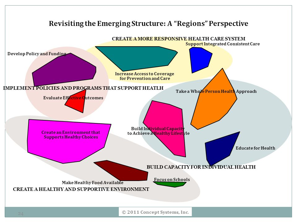 Revisiting the Emerging Structure: A Regions Perspective