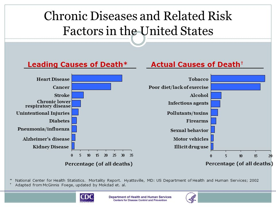 Chronic Diseases and Related Risk Factors in the United States