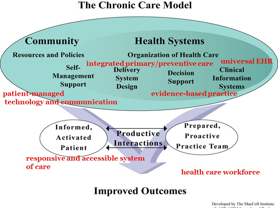 universal EHR integrated primary/preventive care. patient-managed. technology and communication. evidence-based practice.