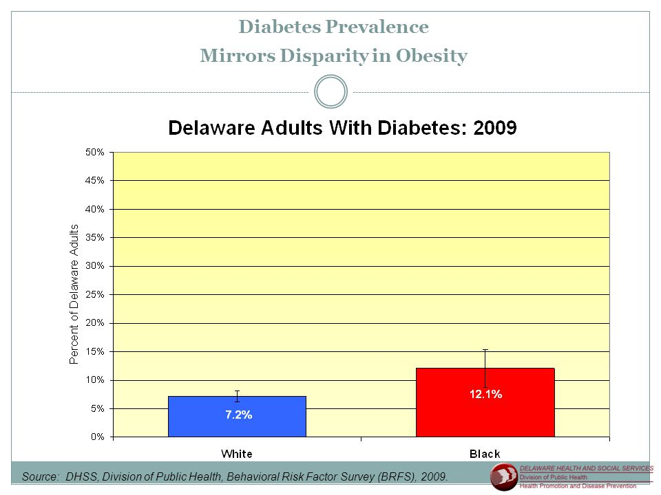 Diabetes Prevalence Mirrors Disparity in Obesity