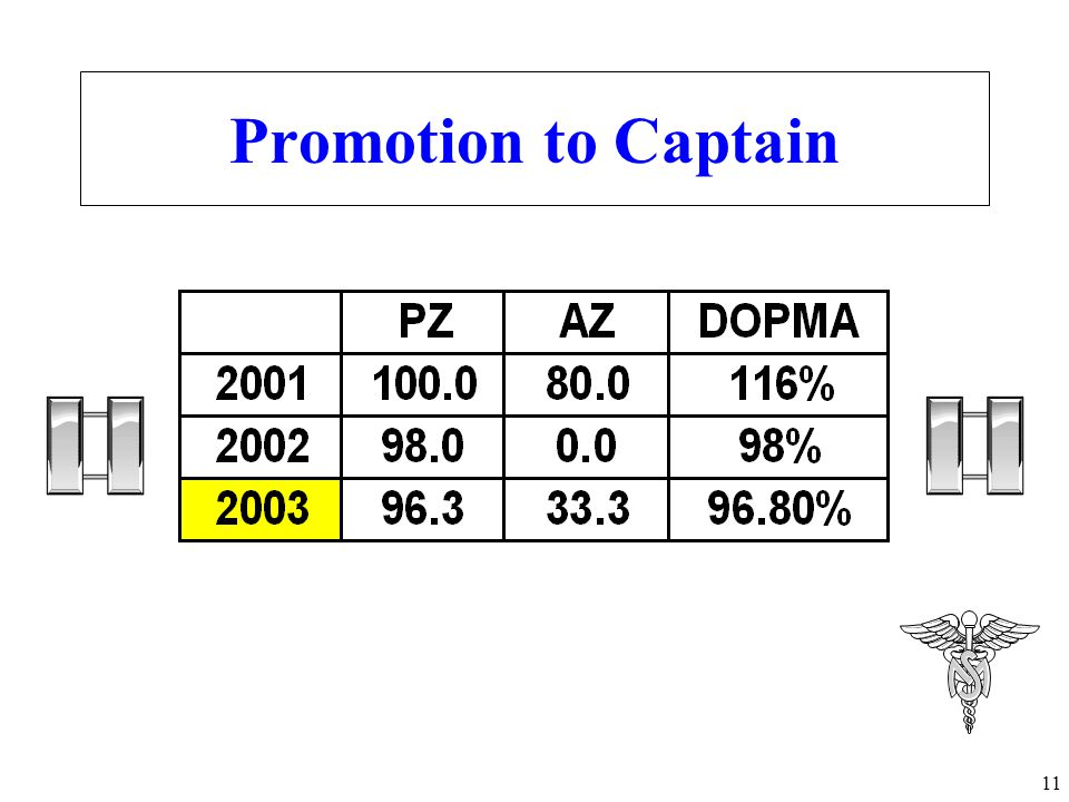 Promotion to Captain Under the old OER, you were top blocks with 100 of your best friends.