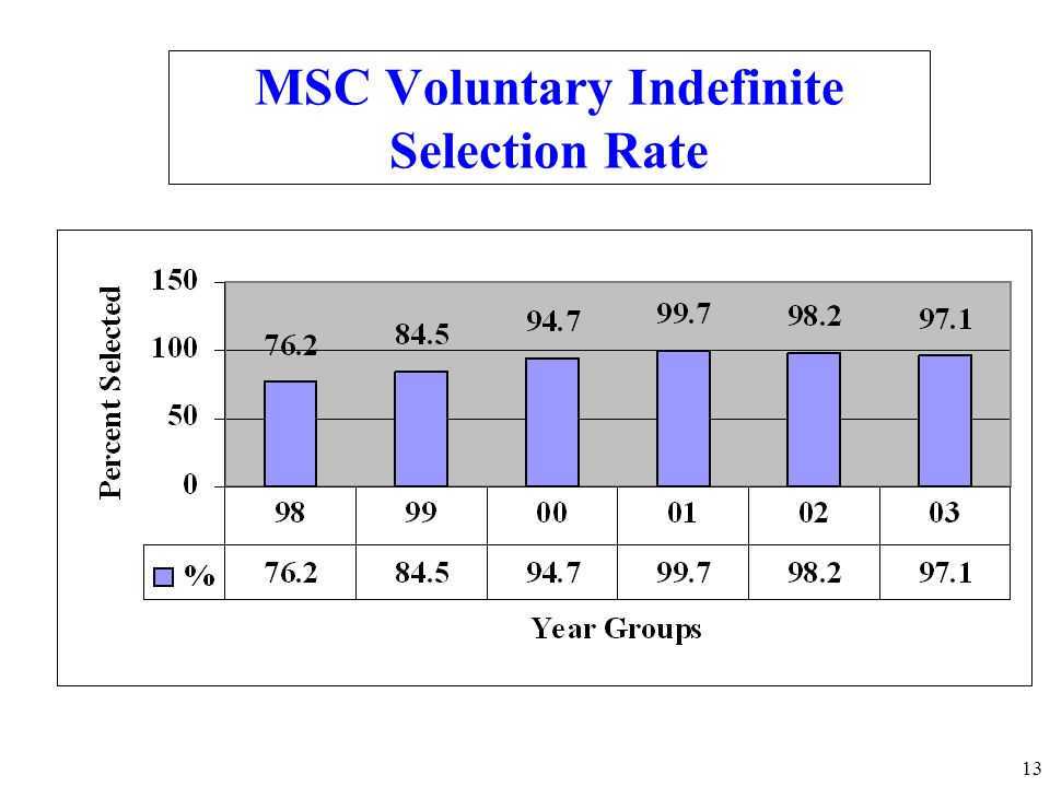 MSC Voluntary Indefinite Selection Rate
