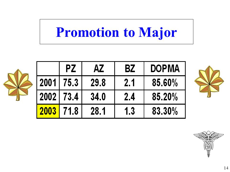 Promotion to Major Under the old OER, you were top blocks with 100 of your best friends.