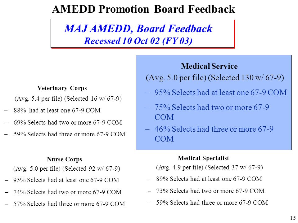 AMEDD Promotion Board Feedback