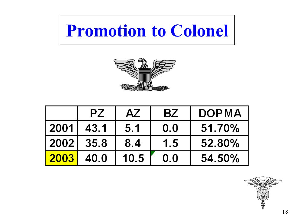 Promotion to Colonel Under the old OER, you were top blocks with 100 of your best friends.