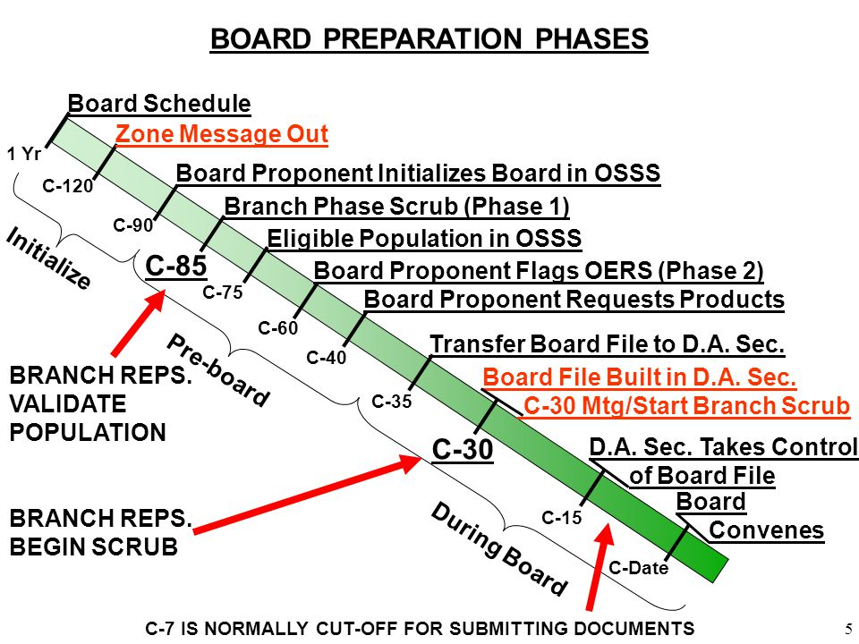 BOARD PREPARATION PHASES