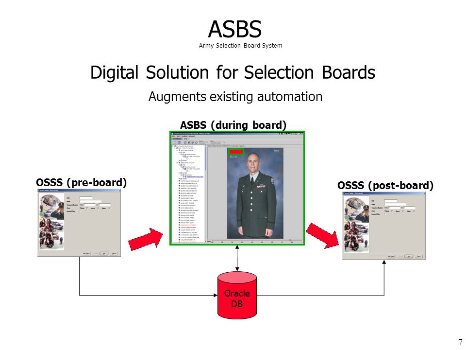 Digital Solution for Selection Boards