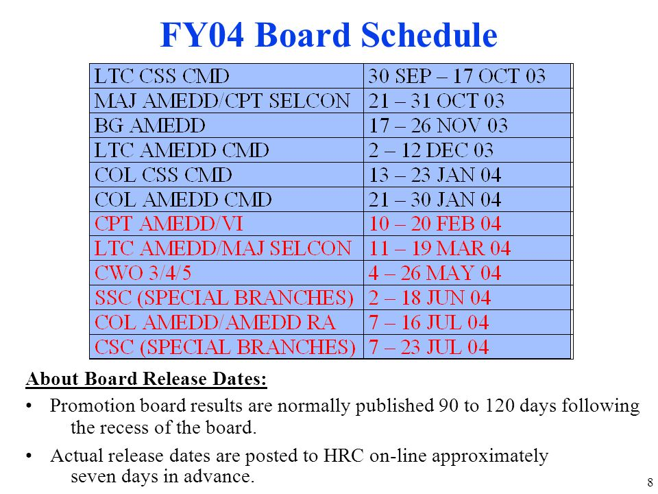 FY04 Board Schedule About Board Release Dates: