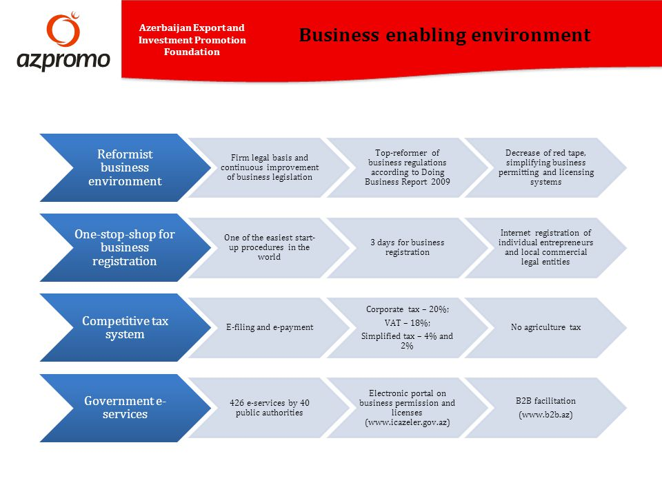 Business enabling environment