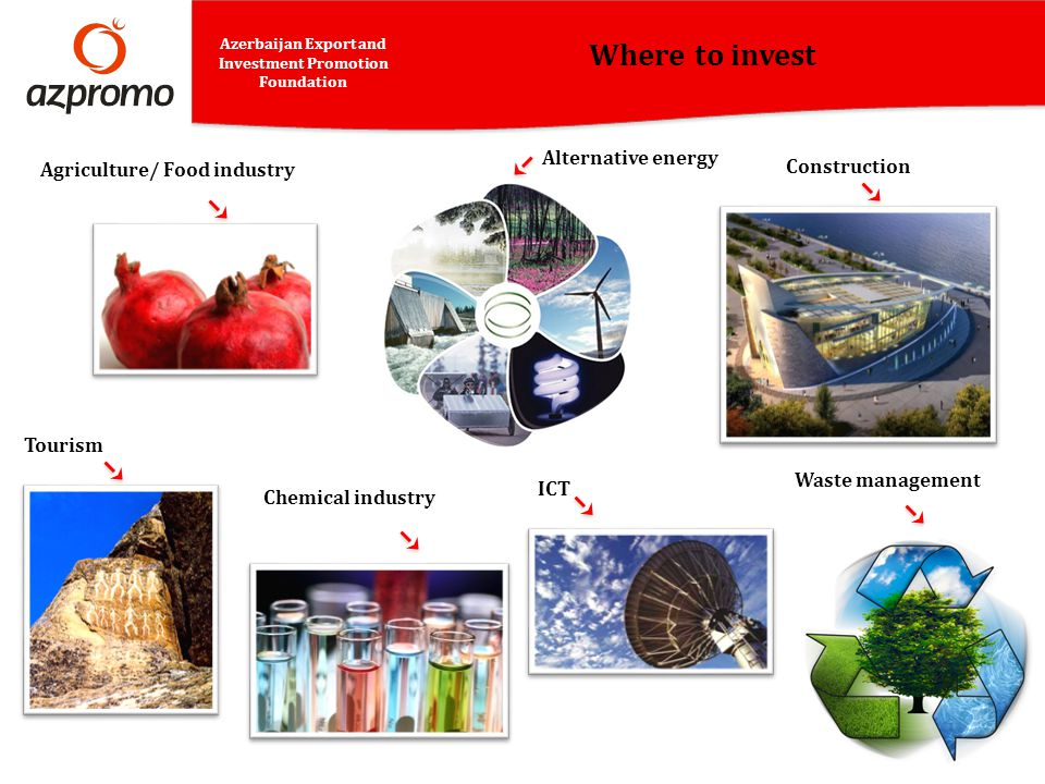 Where to invest Alternative energy Agriculture/ Food industry