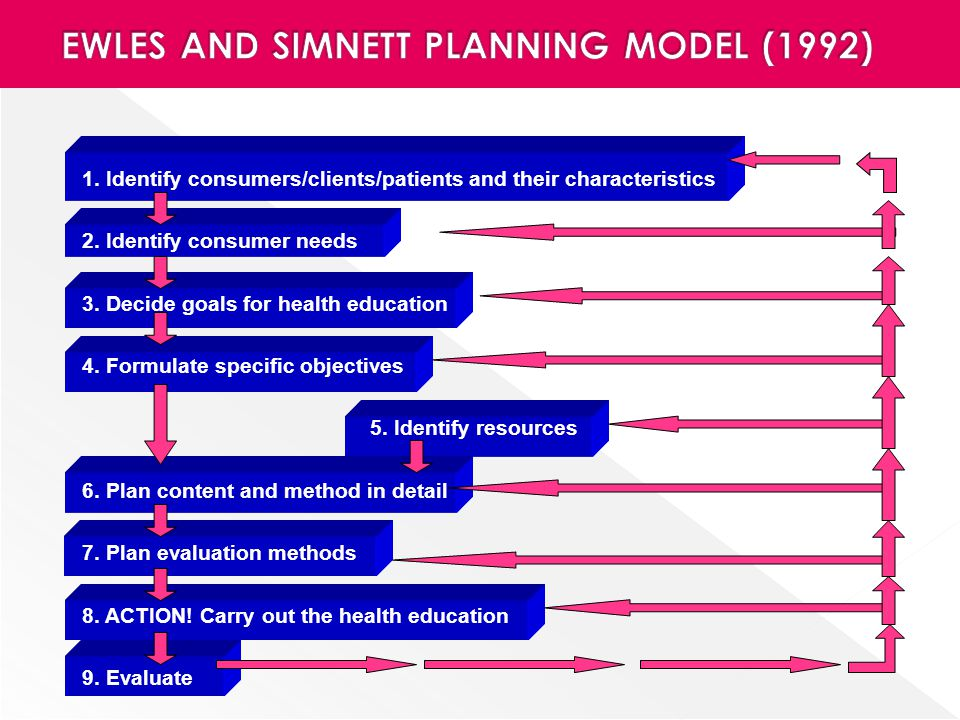 EWLES AND SIMNETT PLANNING MODEL (1992)