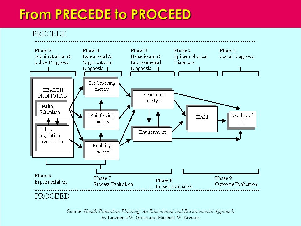 From PRECEDE to PROCEED