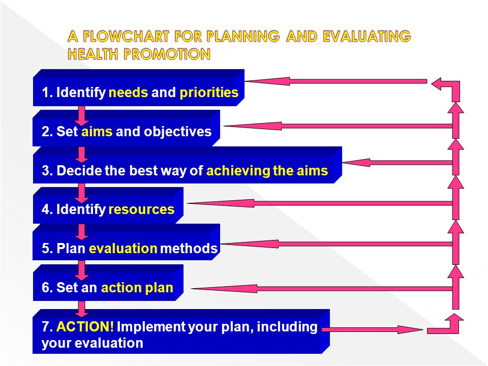 A FLOWCHART FOR PLANNING AND EVALUATING HEALTH PROMOTION