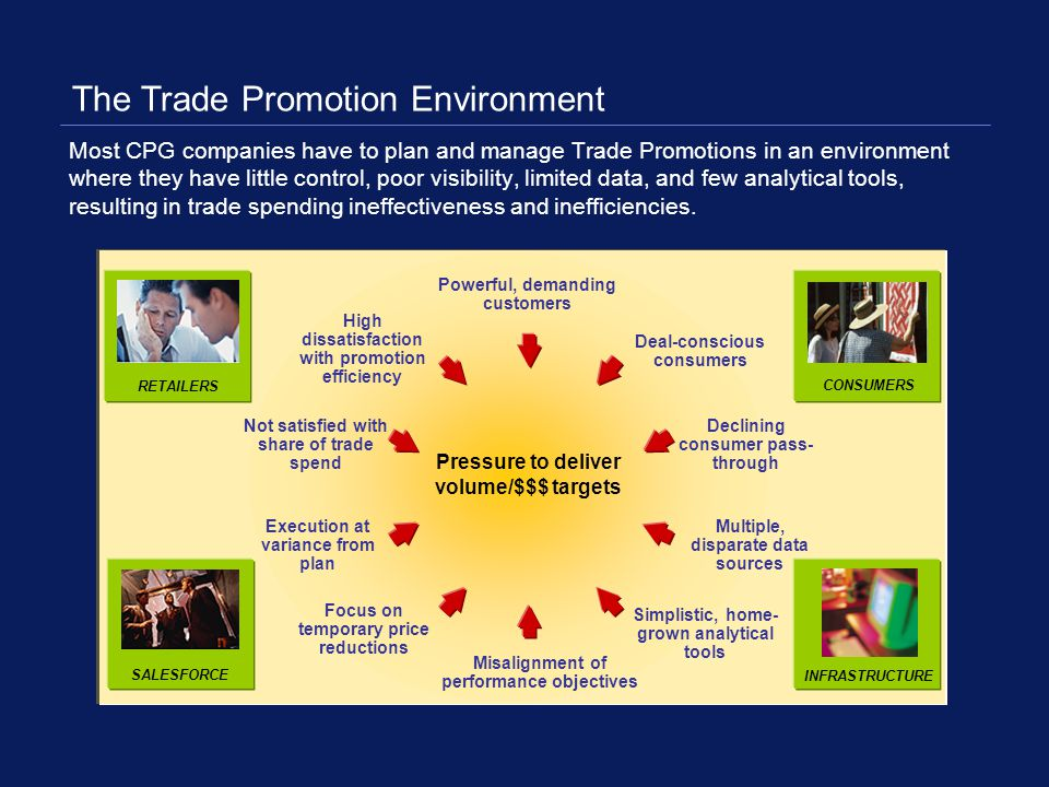 The Trade Promotion Environment