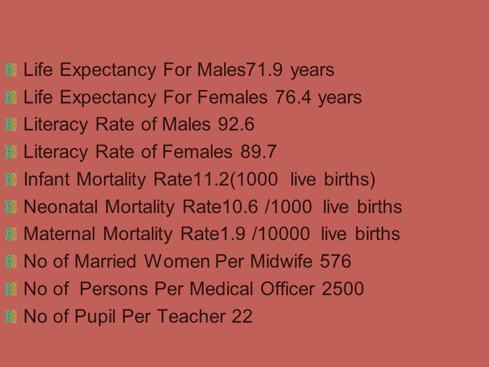 Life Expectancy For Males71.9 years