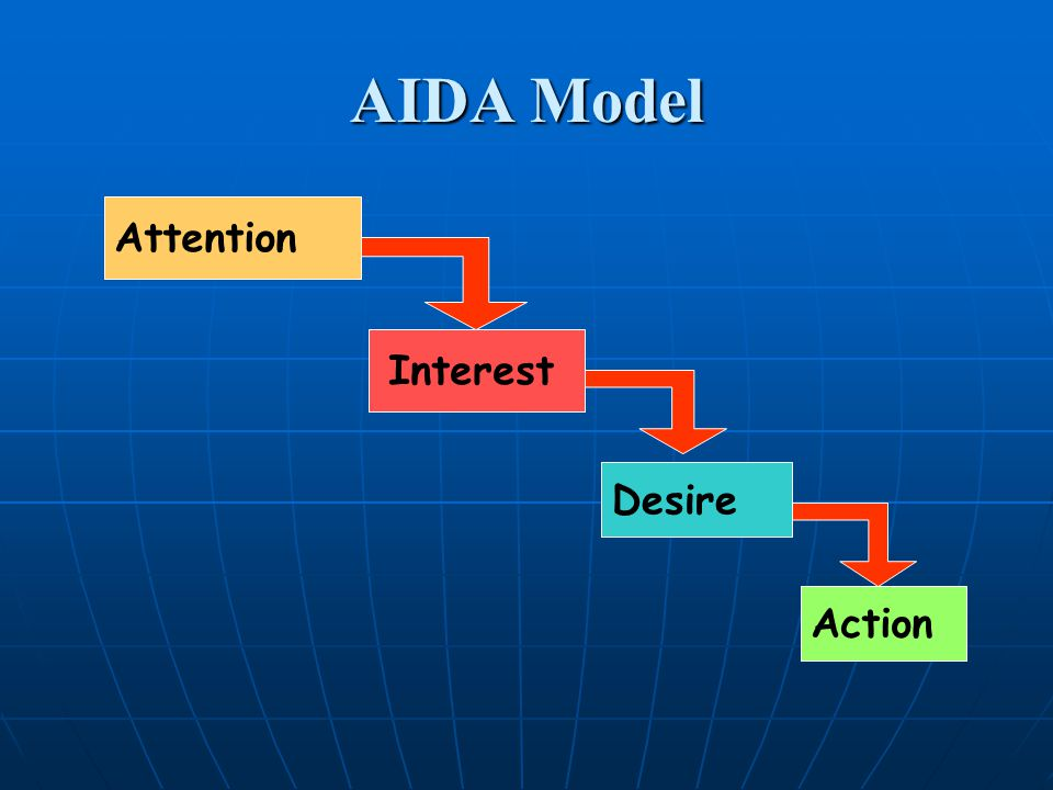 AIDA Model Attention Interest Desire Action