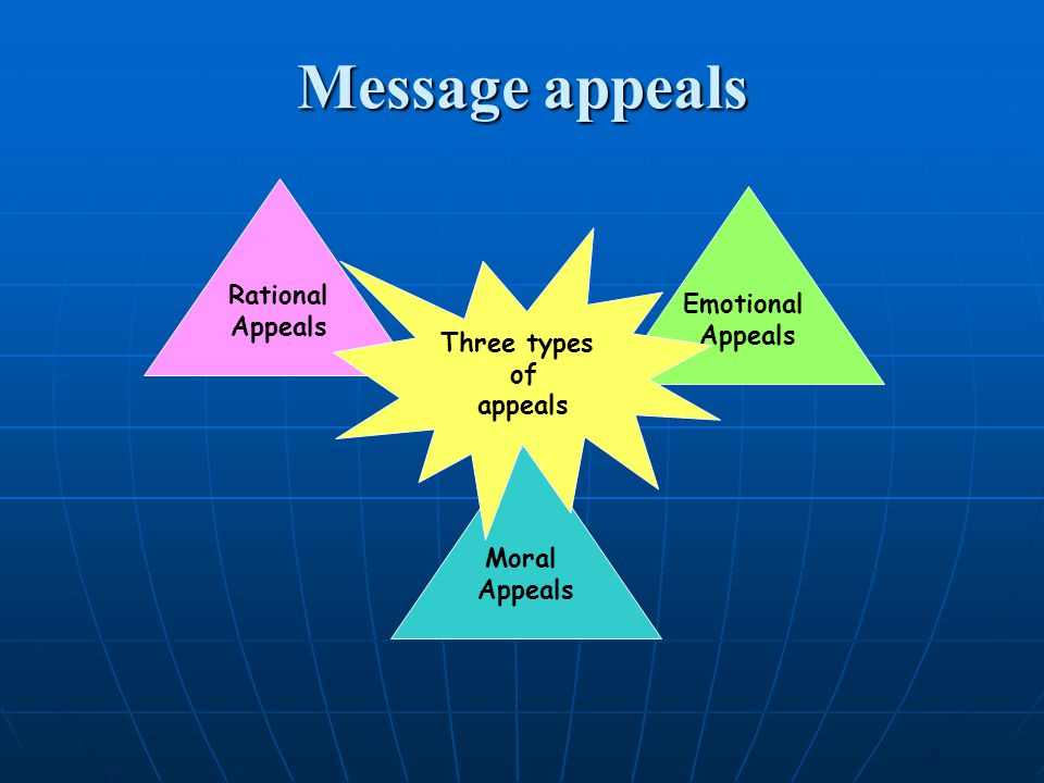 Message appeals Rational Emotional Appeals Appeals Three types of