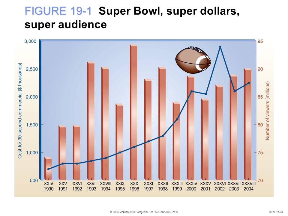 FIGURE 19-1 Super Bowl, super dollars, super audience