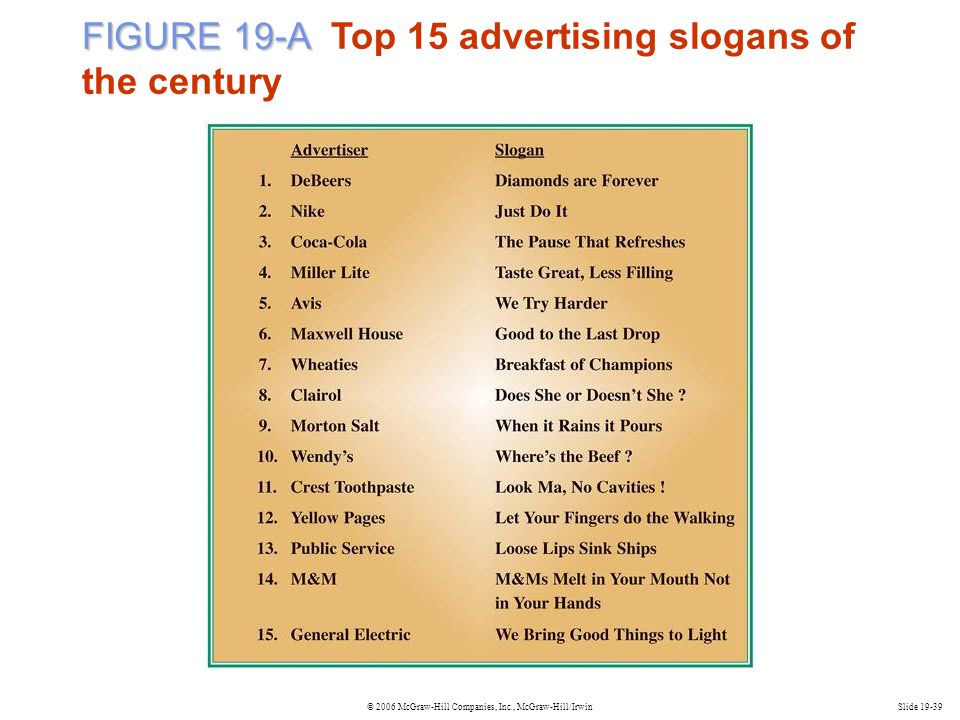 FIGURE 19-A Top 15 advertising slogans of the century