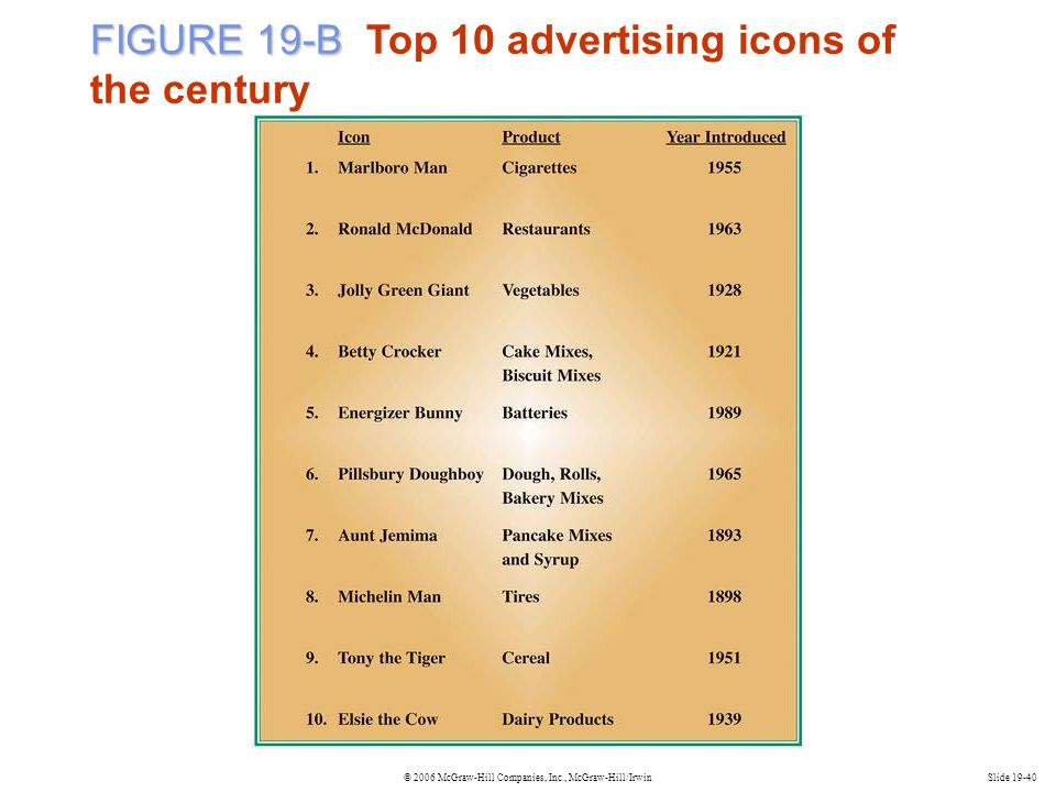 FIGURE 19-B Top 10 advertising icons of the century